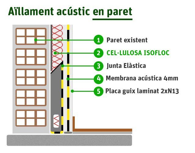 Aïllament acústic en parets