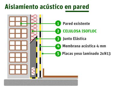 Casa en constructor aislamiento acustico pared - Aislante acustico para paredes ...