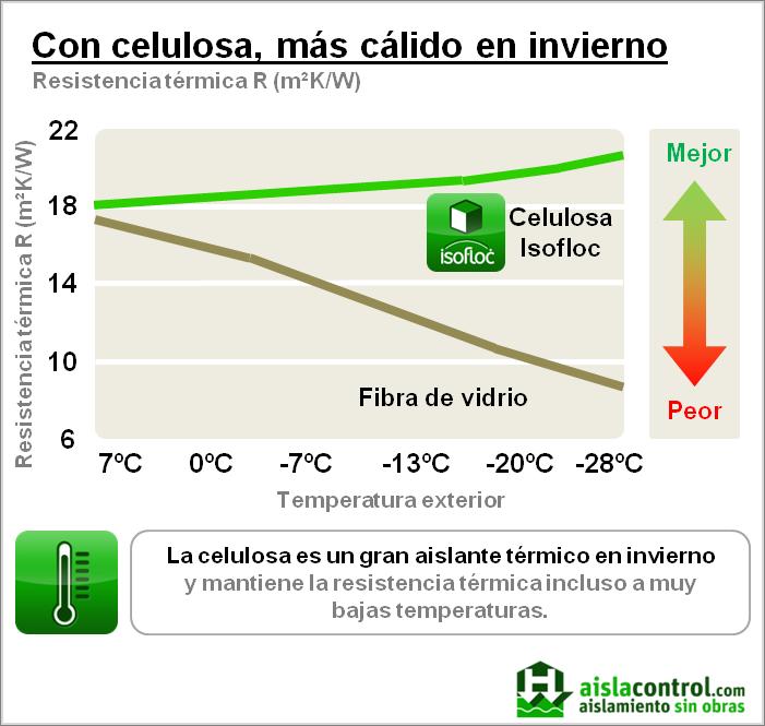 Aislacontrol aislamiento t rmico en invieno mediante - Cual es el mejor aislante termico ...